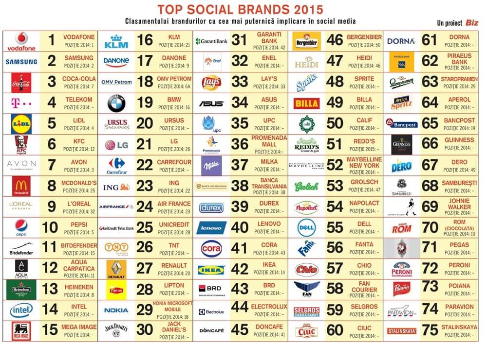 Top-social-brands-2015