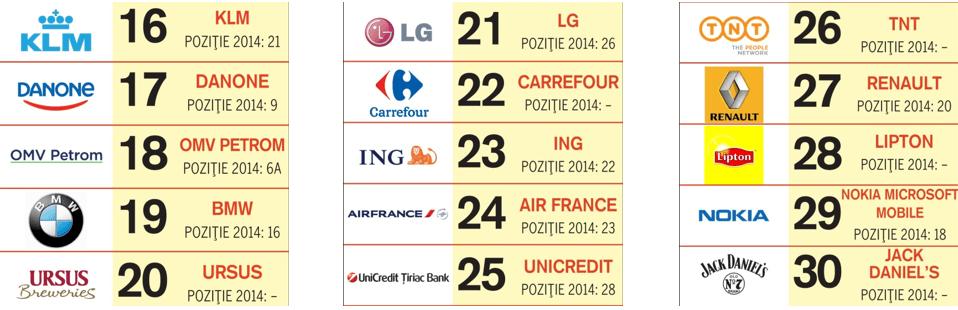 top-social-brands-locurile-16-30