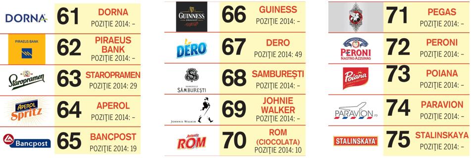 top-social-brands-locurile-61-75