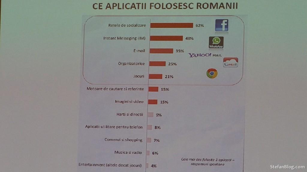 aplicatii-de-mobil-utilizate-de-romani