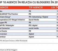 top-10-agentii-2015