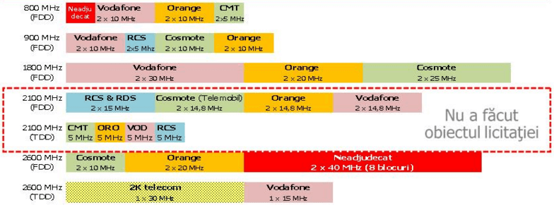 frecvente-4g-romania